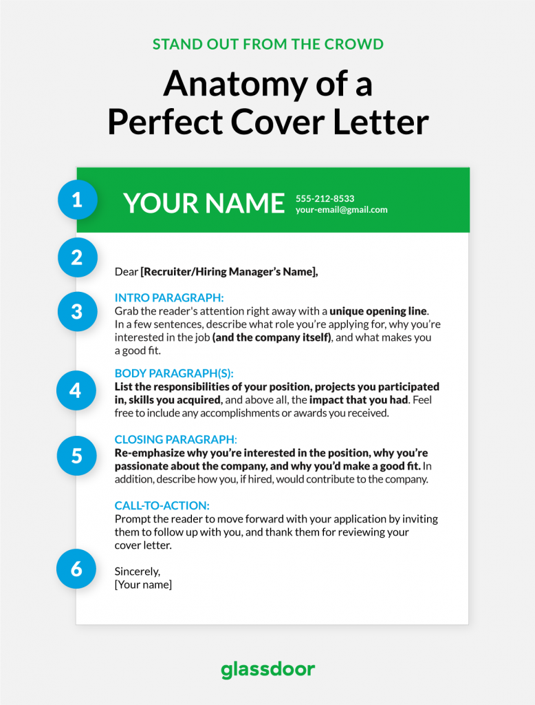 How to write the perfect cover letter application letter under 5 anatomy of coverletter madrichimfo Choice Image