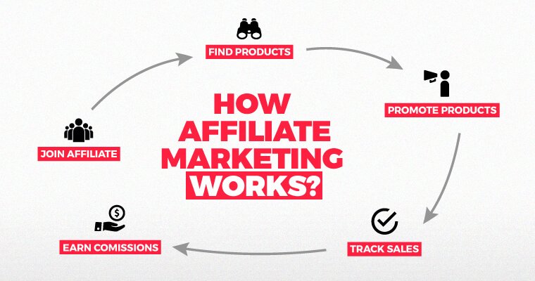 How to Easily Make Money on myCartgh as an Affiliate 2